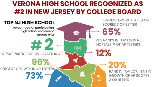 Verona High School Recognized as #2 High School in New Jersey by College Board