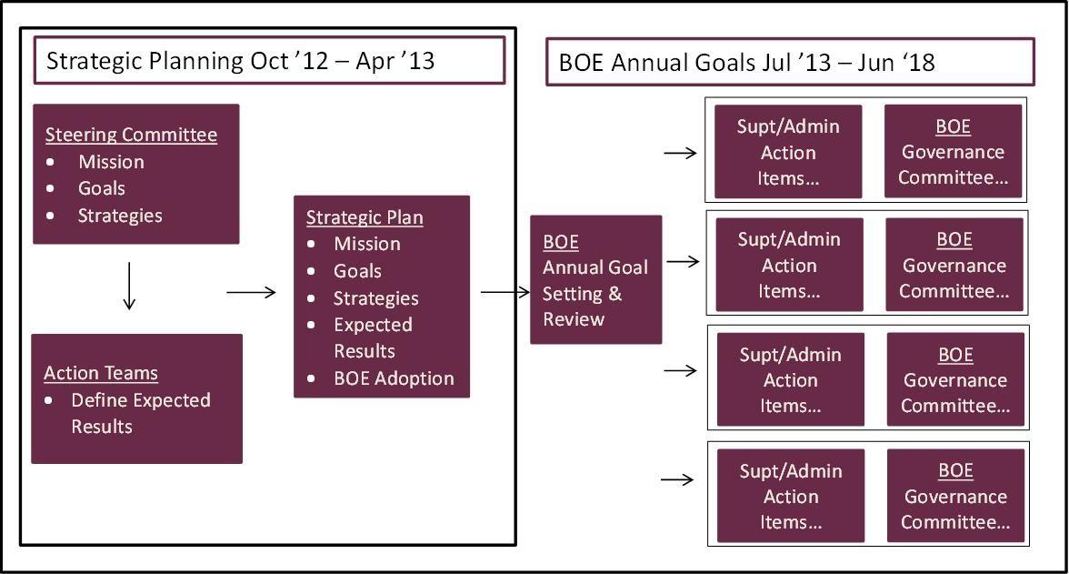 Strategic Plan Impact On Annual Goal Setting