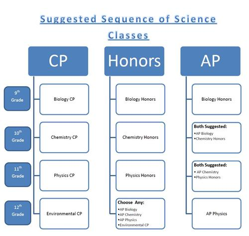 Public Policy science subjects in junior college